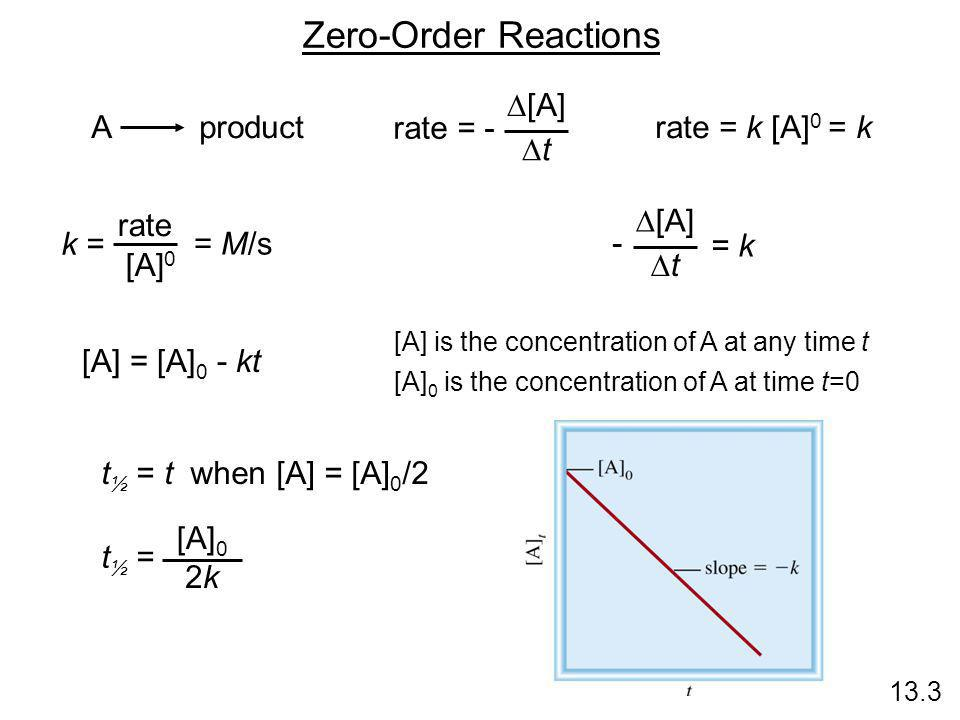 Zero-Order Reactions rate = - D[A] Dt A product rate = k [A]0 = k rate